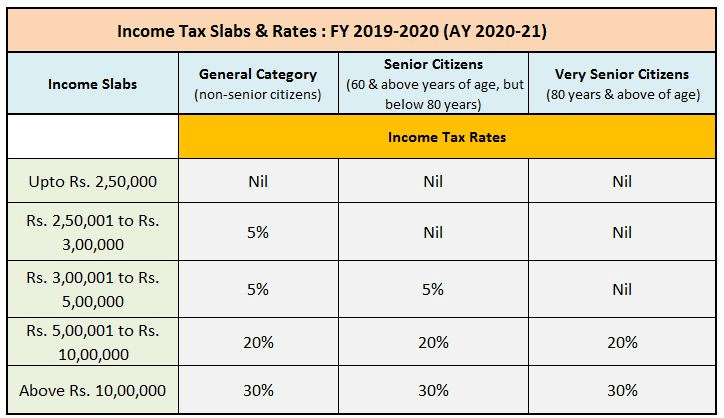 Income Tax Slab 2020